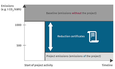 Reference scenario of a climate project