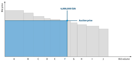 Uniform Price Auction in EU-ETS