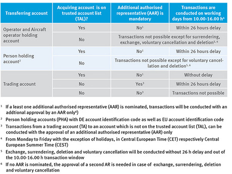 This figure shows an overview of the different transaction rules in the Union Registry.